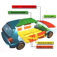 Шумо- и виброизоляция автомобиля